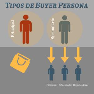 tipos-de-buyer-persona