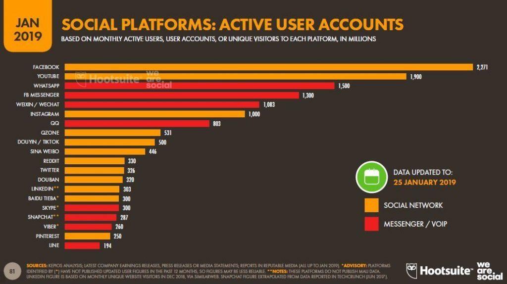 Usuarios-activos-de-redes-sociales-en-el-mundo