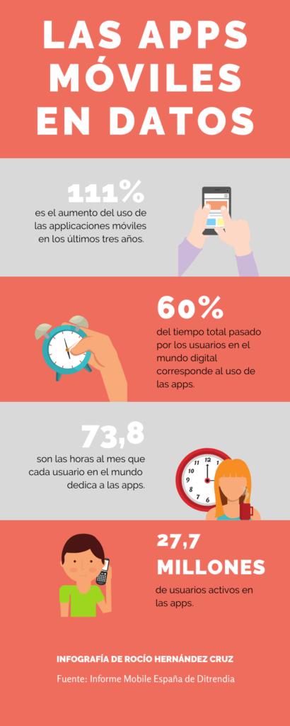 datos-app-moviles