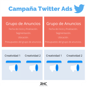 estructura-campana-twitter-ads