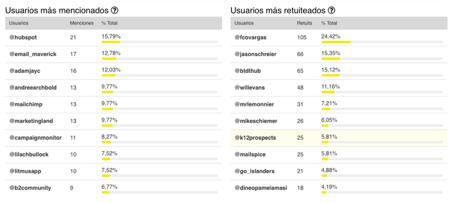 informe-ususarios-tweet-binder